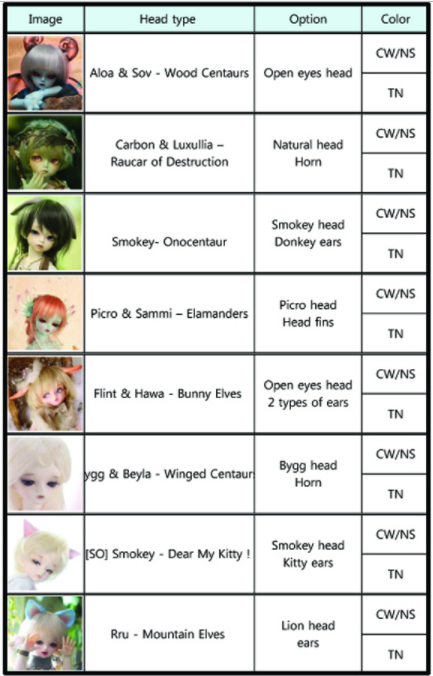 Teenie Gem Head Choices